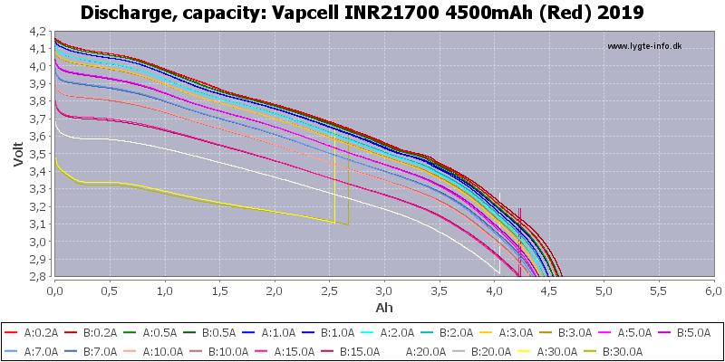 ddb73d2dc86d0185dbe2afc326f9b927_Vapcell%20INR21700%204500mAh%20(Red)%202019-Capacity.png